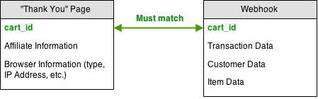 Webhook Mapping Diagram